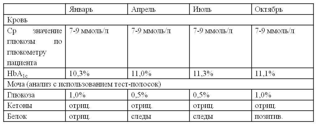 Иммуноферментный анализ в клинико-диагностических лабораториях Долгов В В